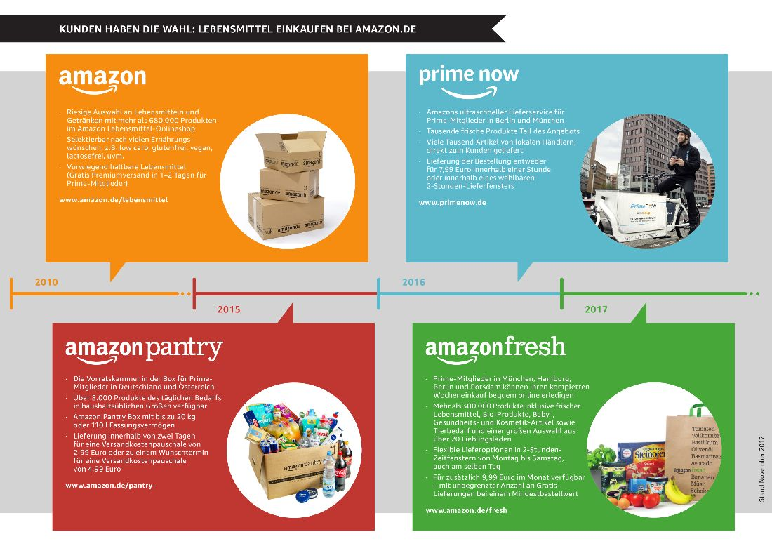Amazon_Lebensmittel_Infografik.jpg
